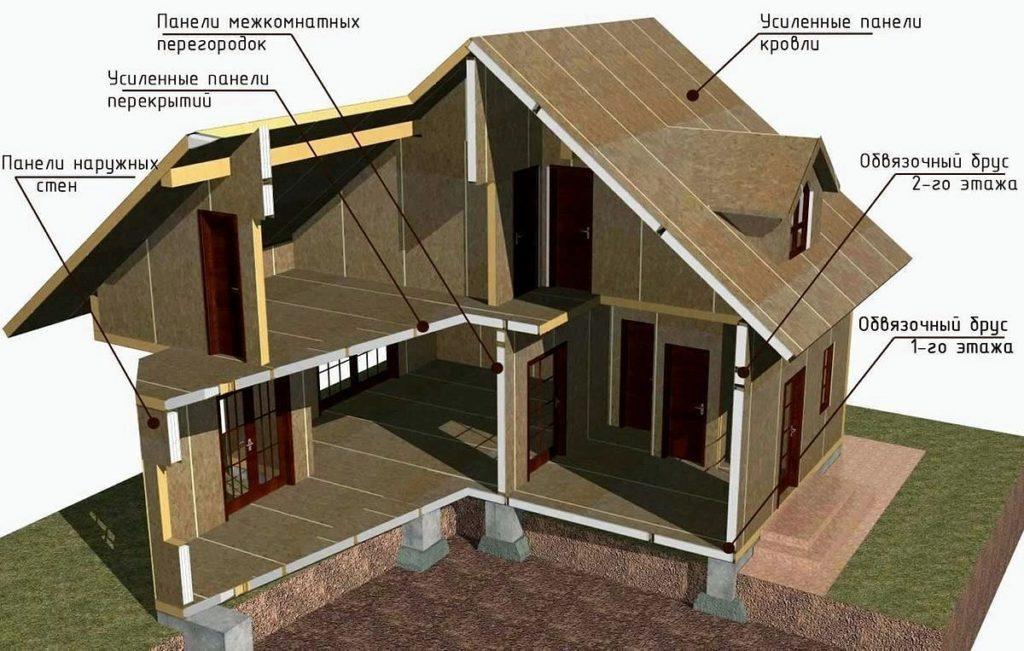 строительство домов из сип панелей своими руками